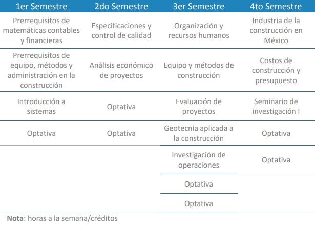 Mapa Curricular Maestria Ing