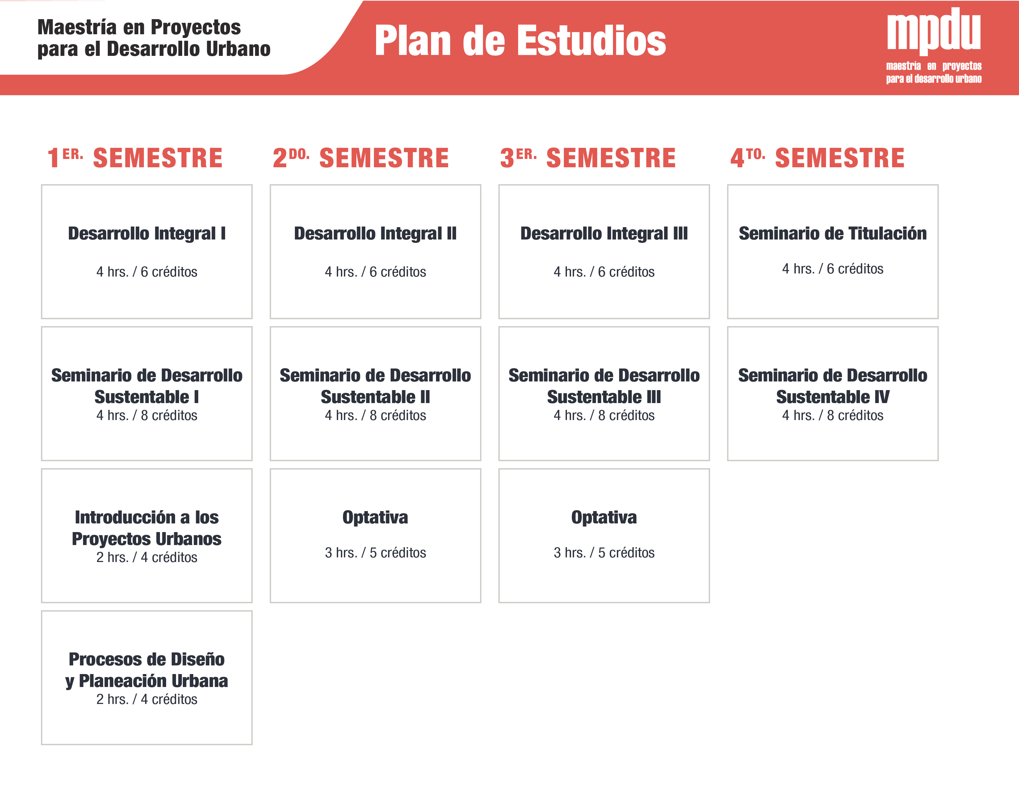Mapa Curricular Maestria MPDU